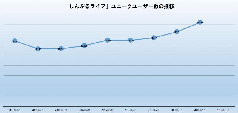 しんぷるライフ ユニークユーザー数 推移グラフ