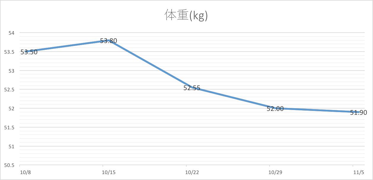 体重 ダイエット グラフ