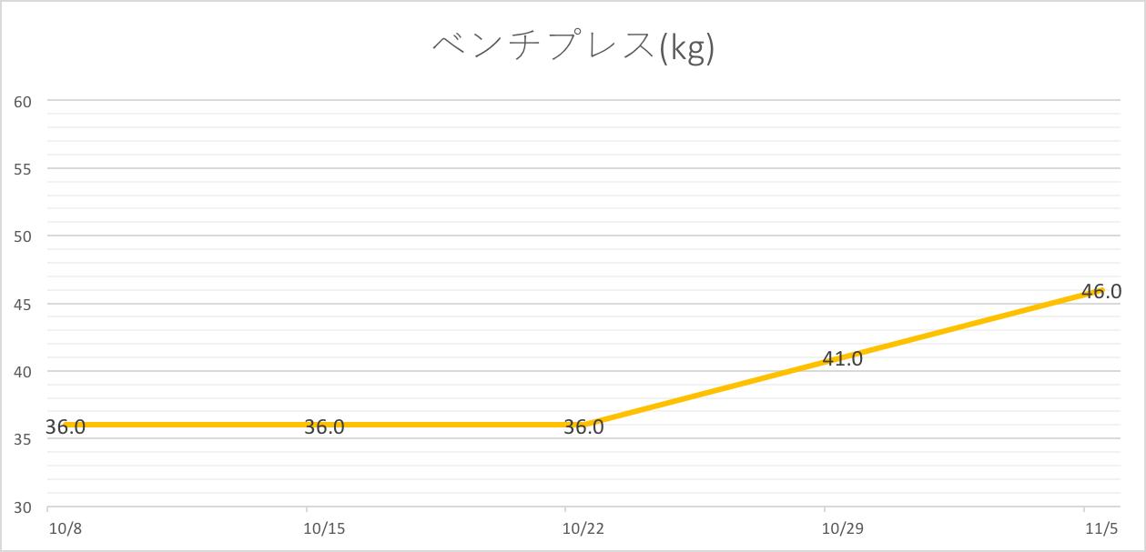 ダイエット ベンチプレス グラフ