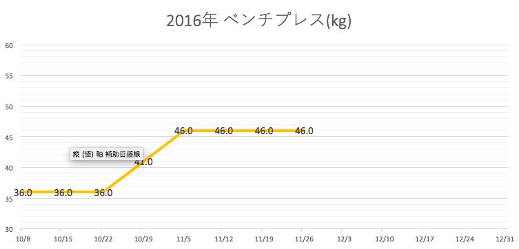 ベンチプレス グラフ